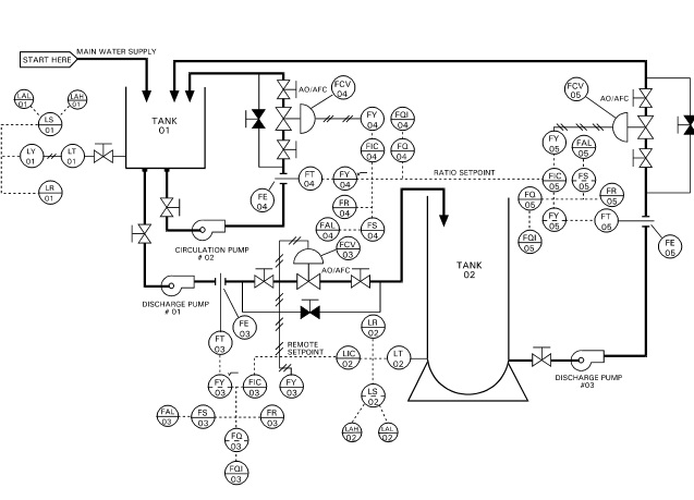 P&ID and Common Abbreviation | Instrumentation and Control Engineering | Hvac P Id Drawing |  | AutomationForum.Co