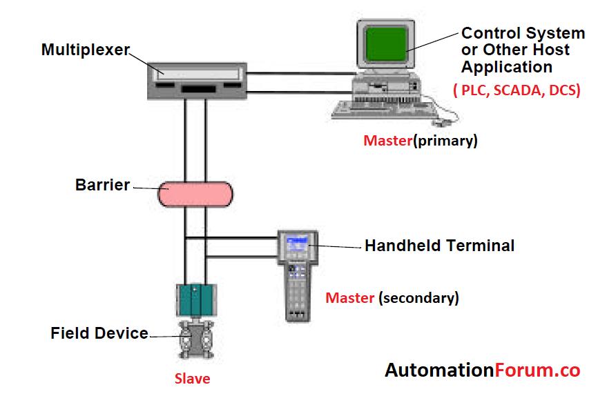 hart  highway addressable remote transducer communication