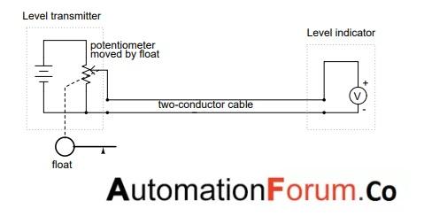 automationforum.co