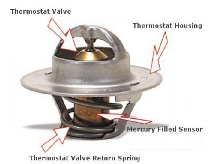 What Are Thermostats  Different Types Of Thermostats