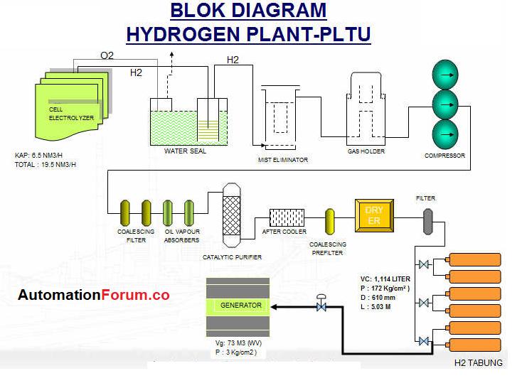 Hydrogen plant process | Instrumentation and Control Engineering | Hydrogen Power Plant Diagram |  | AutomationForum.Co