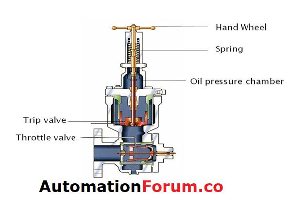 motorised valves how they work