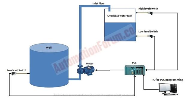 Overhead Water tank level control diagram