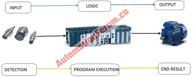 PLC in industrial process