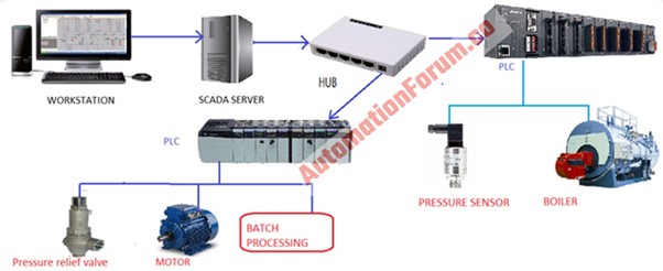 Functions of SCADA in an industrial process